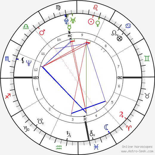 Carol Lewis tema natale, oroscopo, Carol Lewis oroscopi gratuiti, astrologia