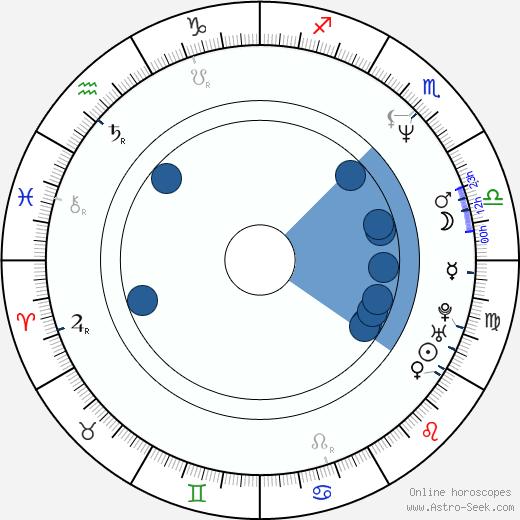 Chan-wook Park wikipedia, horoscope, astrology, instagram