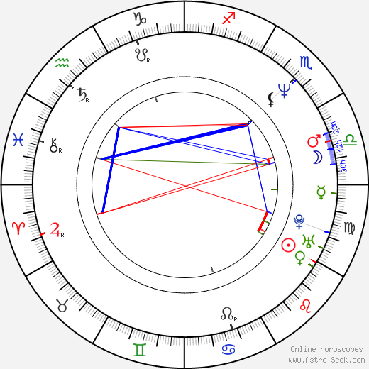 Chan-wook Park birth chart, Chan-wook Park astro natal horoscope, astrology