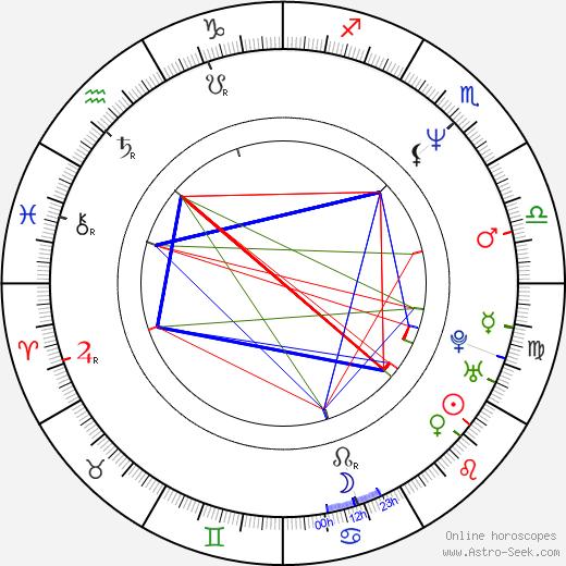Кристин Кавано Christine Cavanaugh день рождения гороскоп, Christine Cavanaugh Натальная карта онлайн