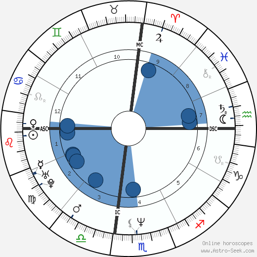 Dana Cole wikipedia, horoscope, astrology, instagram