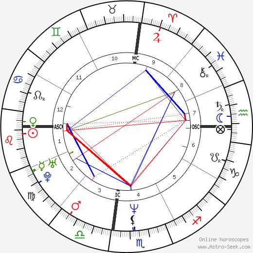 Dana Cole день рождения гороскоп, Dana Cole Натальная карта онлайн