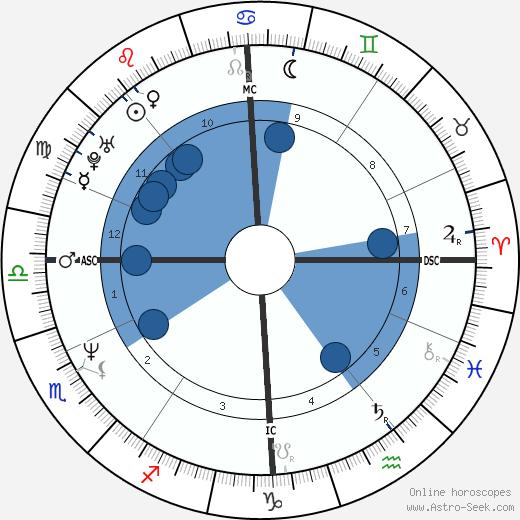 Danny Verlinden wikipedia, horoscope, astrology, instagram