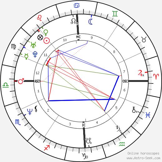 Danny Verlinden birth chart, Danny Verlinden astro natal horoscope, astrology