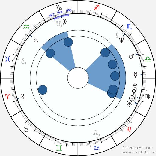 Dave Brockie wikipedia, horoscope, astrology, instagram