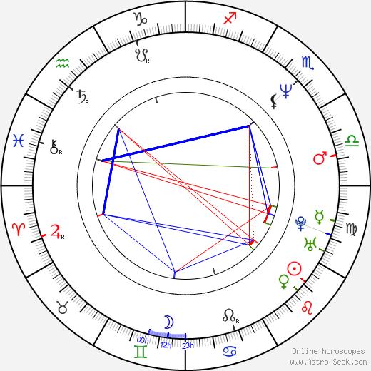 David Aaron Baker день рождения гороскоп, David Aaron Baker Натальная карта онлайн