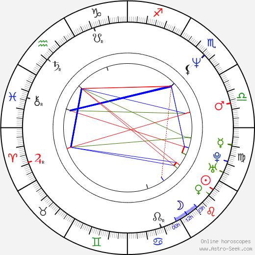 Don McKellar день рождения гороскоп, Don McKellar Натальная карта онлайн