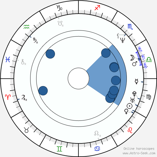 Ed Gale wikipedia, horoscope, astrology, instagram