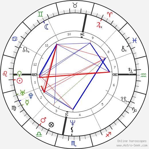 Emmanuelle Béart astro natal birth chart, Emmanuelle Béart horoscope, astrology