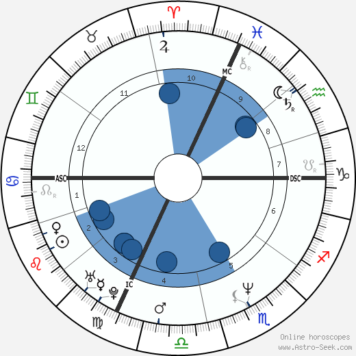 Eros Poli wikipedia, horoscope, astrology, instagram