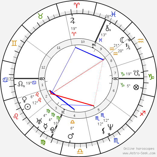 Eros Poli birth chart, biography, wikipedia 2019, 2020