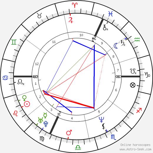 Eros Poli birth chart, Eros Poli astro natal horoscope, astrology