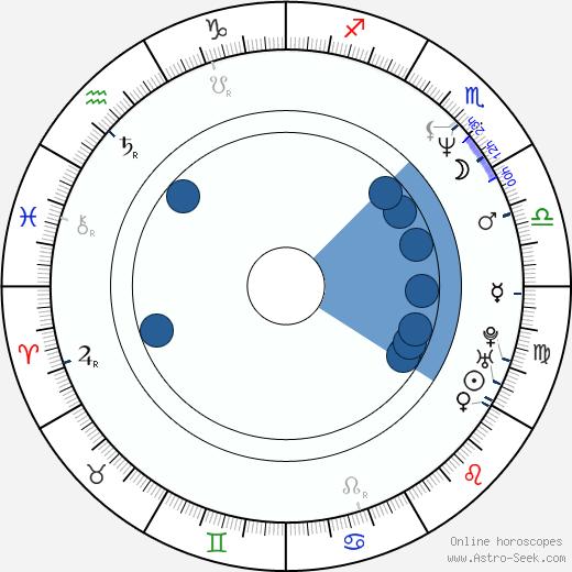 Greg Glienna wikipedia, horoscope, astrology, instagram