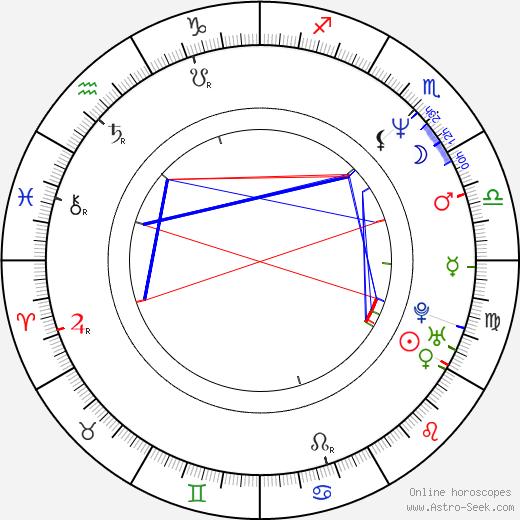 Greg Glienna день рождения гороскоп, Greg Glienna Натальная карта онлайн