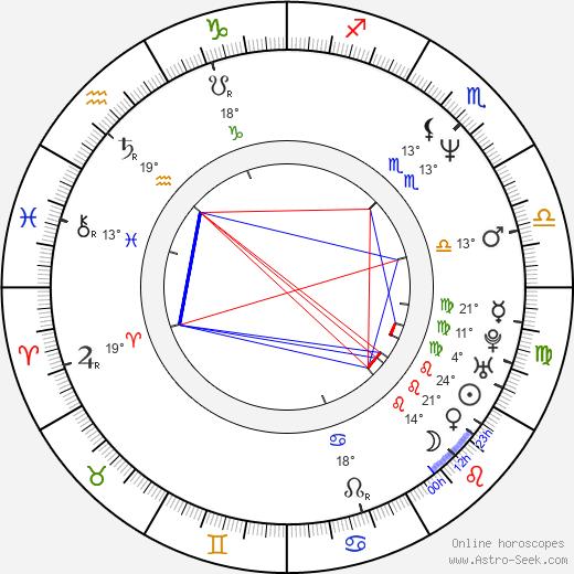 Heino Ferch birth chart, biography, wikipedia 2019, 2020
