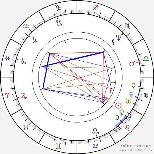 Heino Ferch astro natal birth chart, Heino Ferch horoscope, astrology