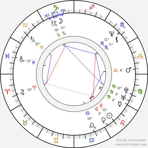 Irina Cherichenko birth chart, biography, wikipedia 2020, 2021
