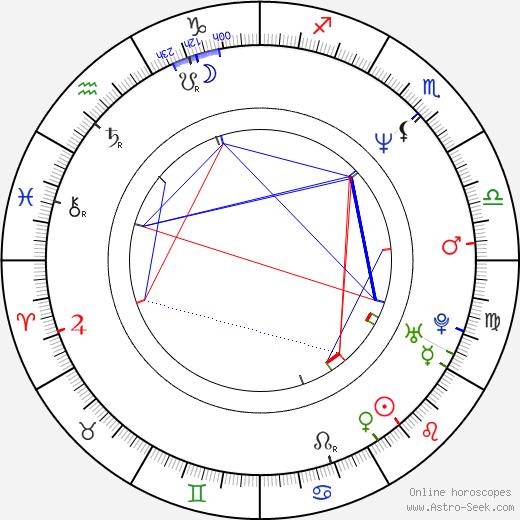Irina Cherichenko birth chart, Irina Cherichenko astro natal horoscope, astrology