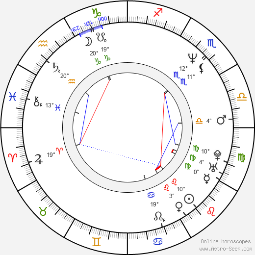 Isaiah Washington birth chart, biography, wikipedia 2020, 2021