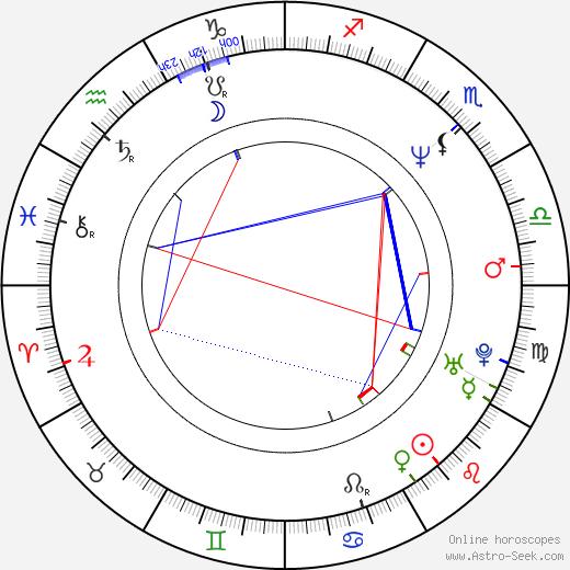 Isaiah Washington birth chart, Isaiah Washington astro natal horoscope, astrology