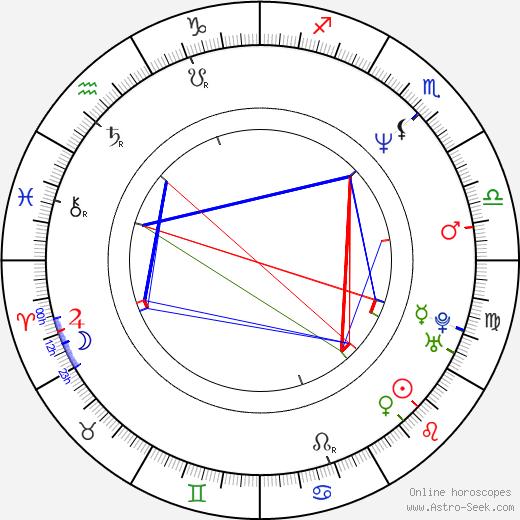 Jiří Ondroušek astro natal birth chart, Jiří Ondroušek horoscope, astrology