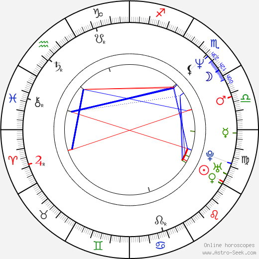 John Bush birth chart, John Bush astro natal horoscope, astrology