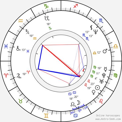 John Louis Fischer birth chart, biography, wikipedia 2020, 2021