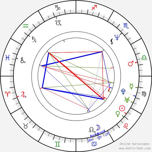 John Louis Fischer birth chart, John Louis Fischer astro natal horoscope, astrology