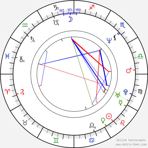 Józef Mika birth chart, Józef Mika astro natal horoscope, astrology