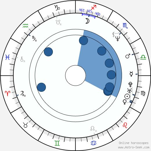 Karen McCombie wikipedia, horoscope, astrology, instagram