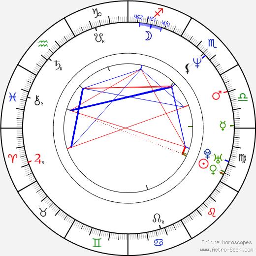 Karen McCombie день рождения гороскоп, Karen McCombie Натальная карта онлайн