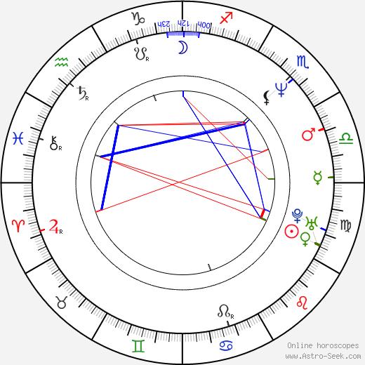 Karl Markovics birth chart, Karl Markovics astro natal horoscope, astrology