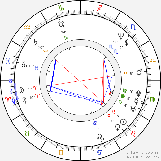 Kevin Alber birth chart, biography, wikipedia 2019, 2020