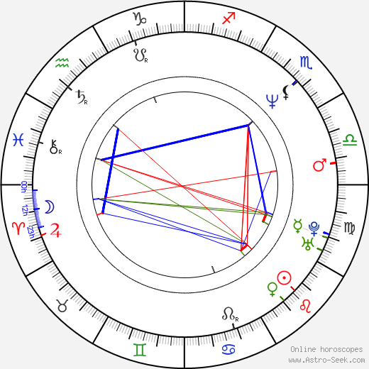 Kevin Alber astro natal birth chart, Kevin Alber horoscope, astrology