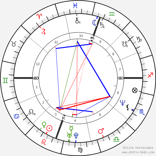 Kevin Mitnick astro natal birth chart, Kevin Mitnick horoscope, astrology