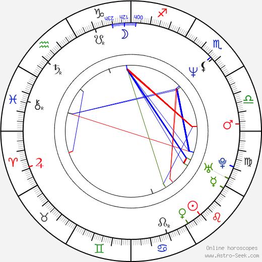 Kuba Wojewodzki birth chart, Kuba Wojewodzki astro natal horoscope, astrology