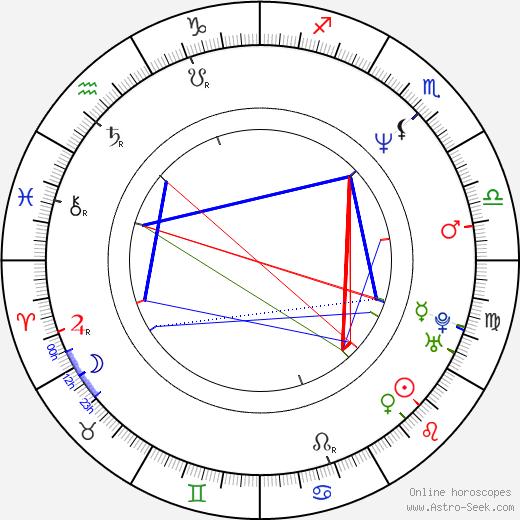 Kunihiko Ida astro natal birth chart, Kunihiko Ida horoscope, astrology