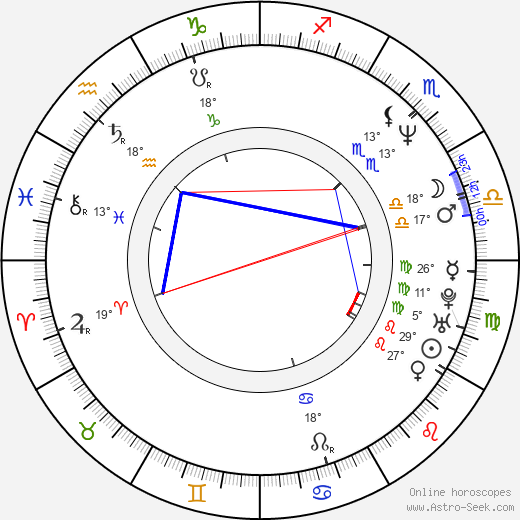 Laura Flores birth chart, biography, wikipedia 2019, 2020