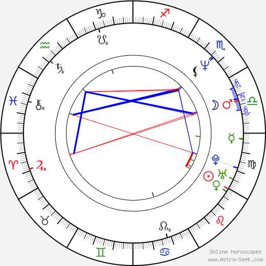 Laura Flores astro natal birth chart, Laura Flores horoscope, astrology