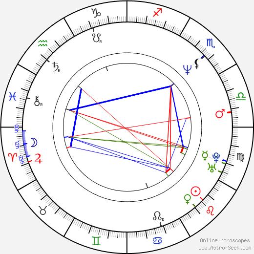 Lonnie Quinn tema natale, oroscopo, Lonnie Quinn oroscopi gratuiti, astrologia