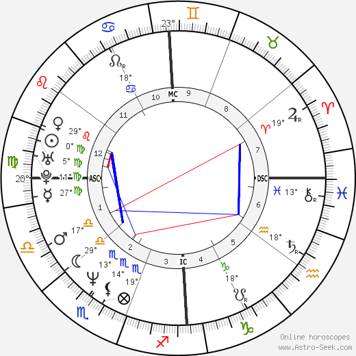 Luciene Adami birth chart, biography, wikipedia 2019, 2020