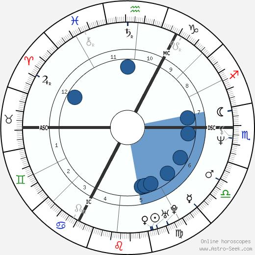 Ludger Beerbaum wikipedia, horoscope, astrology, instagram