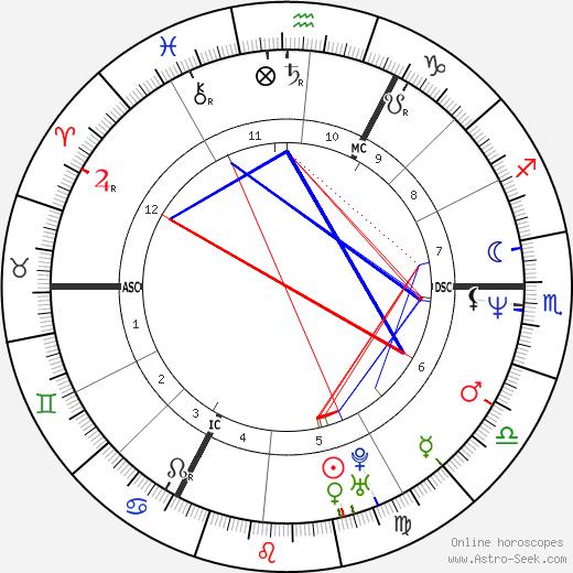 Ludger Beerbaum tema natale, oroscopo, Ludger Beerbaum oroscopi gratuiti, astrologia