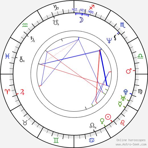 María Gabriela Epumer birth chart, María Gabriela Epumer astro natal horoscope, astrology