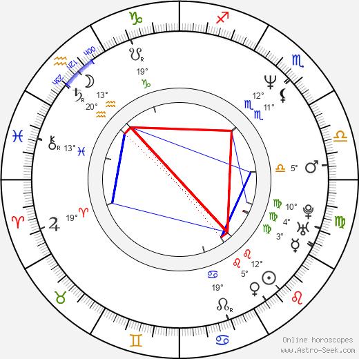 Mark Strong birth chart, biography, wikipedia 2019, 2020