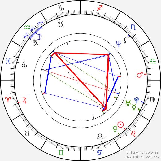 Mark Strong astro natal birth chart, Mark Strong horoscope, astrology