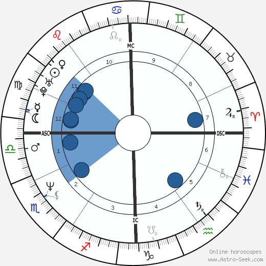 Megan Scully wikipedia, horoscope, astrology, instagram
