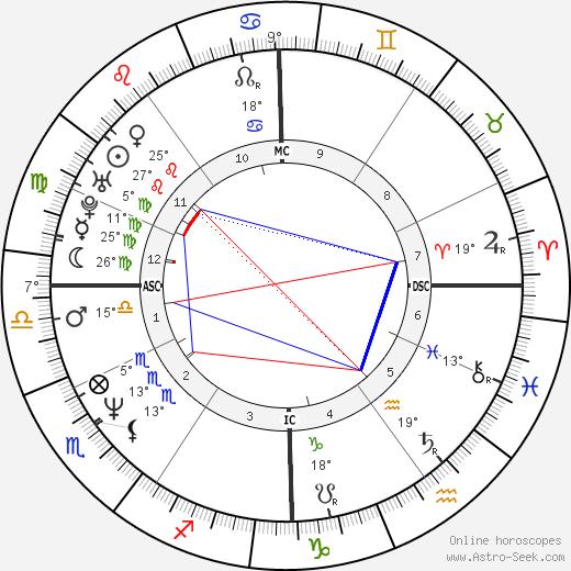 Megan Scully birth chart, biography, wikipedia 2019, 2020