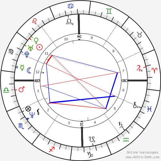 Megan Scully astro natal birth chart, Megan Scully horoscope, astrology