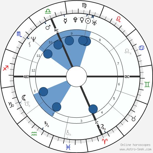 Michael Chiklis wikipedia, horoscope, astrology, instagram